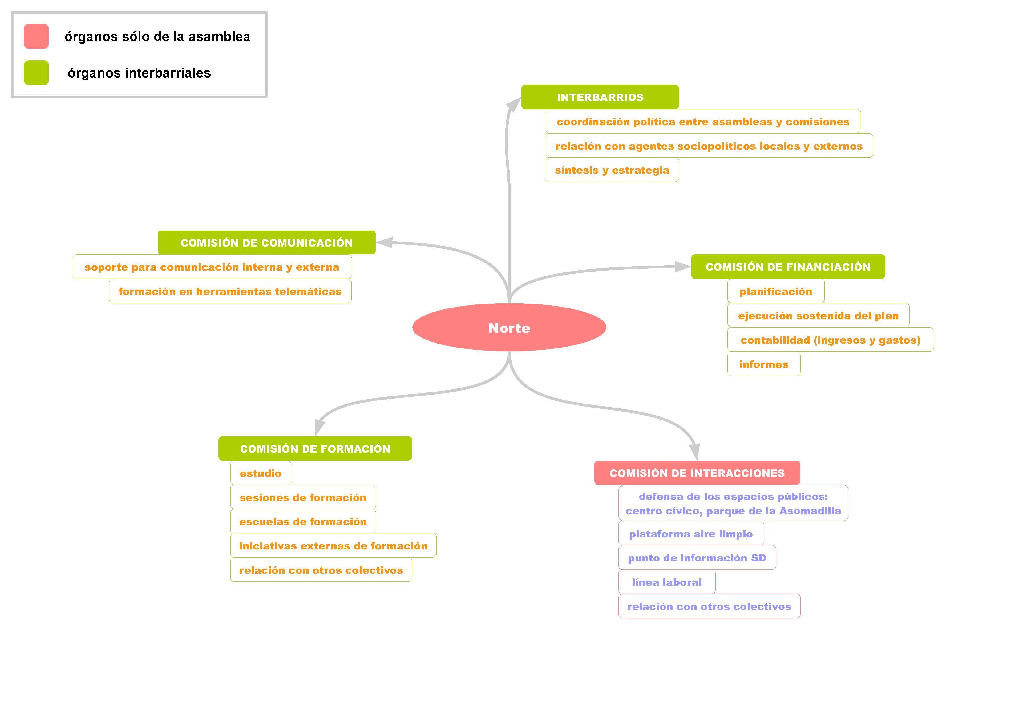 20130119 AN - Organigrama